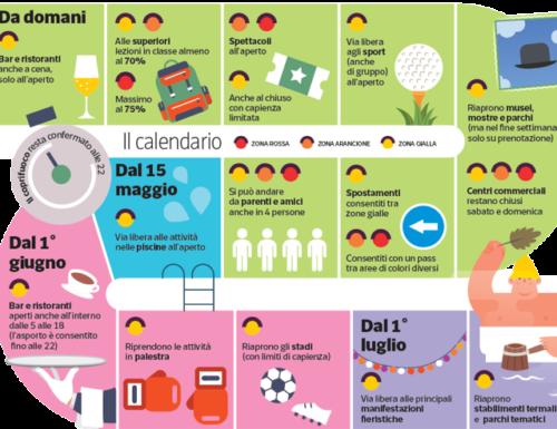 Coprifuoco e riaperture: date e regole nel nuovo decreto in vigore dal 18 maggio